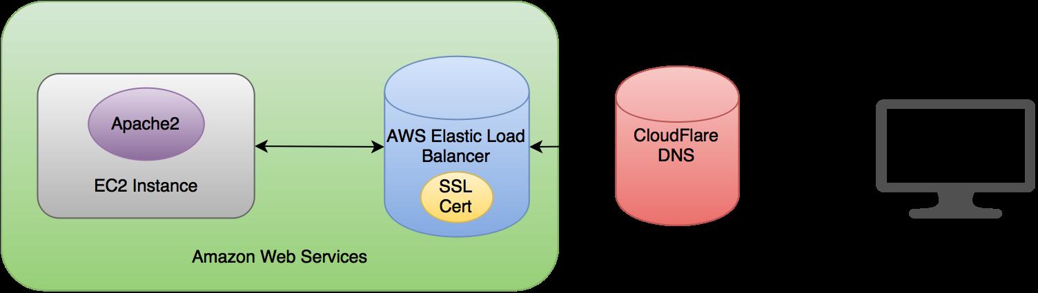 Aws Ec2 Elastic Load Balancers And Cloudflare Madisonbahmer